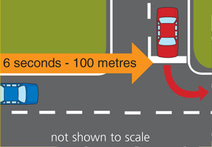 Diagram showing vehicle turning left out of side street, 6 seconds(100m) ahead of vehicle.