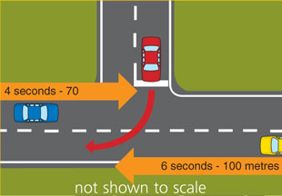 Diagram of arrows showing right turn 6 seconds ahead of vehicle, and 4 seconds ahead of vehicle travelling on the lane being crossed