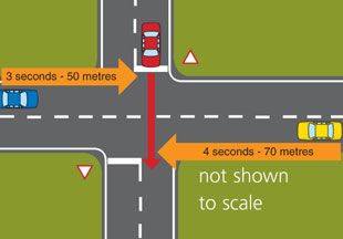 Diagram arrow crossing an intersectio with vehicle on the right 3 seconds away and vehicle on the left 4 seconds