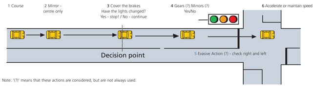 Example 3: The System of Car Control - to travel straight on at traffic lights