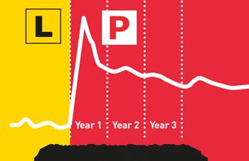 Young driver crash risk
