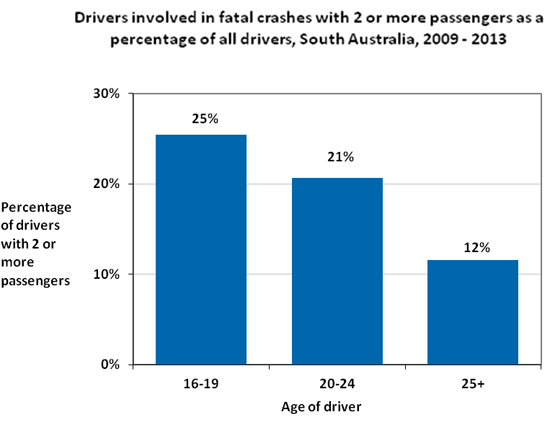 Drivers involved in fatal crashes with 2 or more passengers as a percentage of all drivers, South Australia, 2009-2013. Drivers aged 16-19, 25%. Drivers aged 20-24, 21%. Drivers aged 25+, 12%.