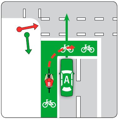 A cyclist must give way to all vehicles and not enter a bike storage area if the traffic lights are green