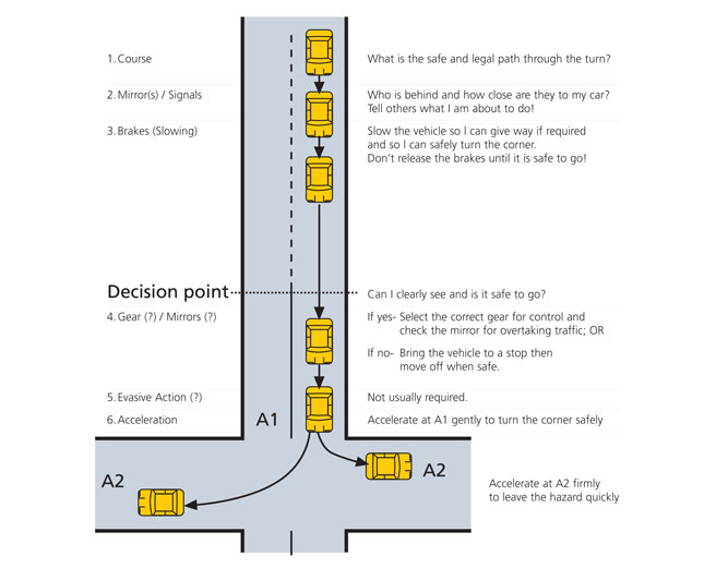 Example 1: The System of Car Control - to turn left or right